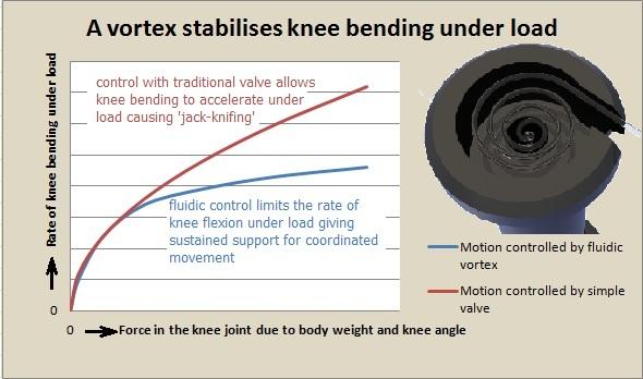 Fluidsteuerung für Beinprothesen
